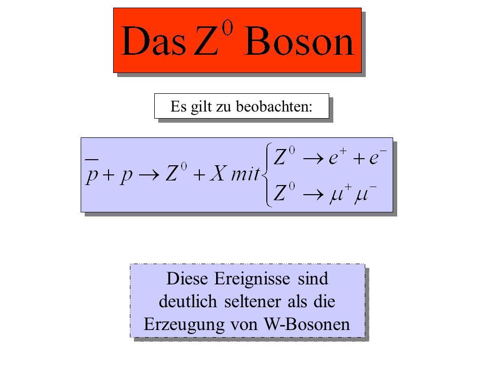 Es gilt zu beobachten: Diese Ereignisse sind deutlich seltener als die Erzeugung von W-Bosonen
