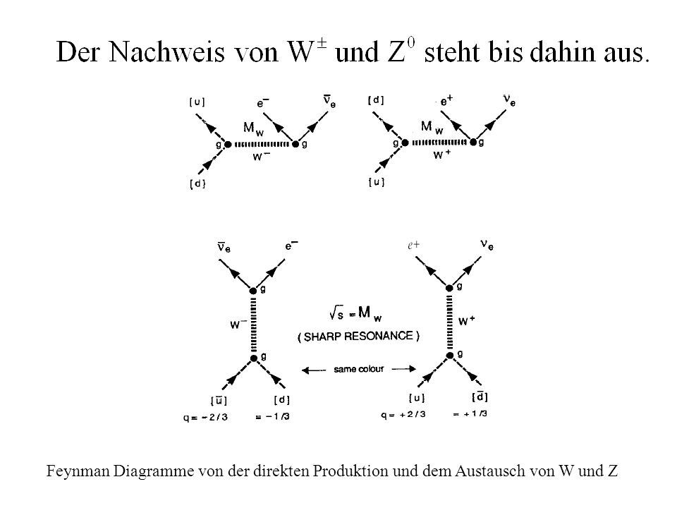 Feynman Diagramme von der direkten Produktion und dem Austausch von W und Z