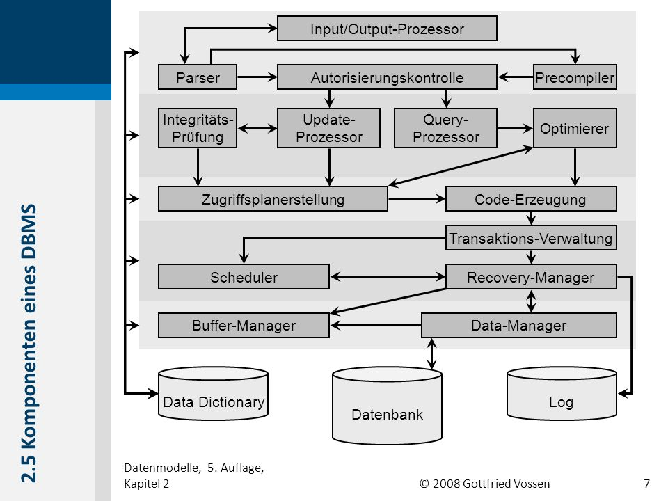 2.5 Komponenten eines DBMS