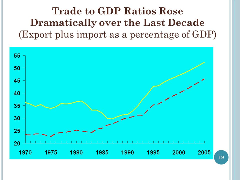 Trade to GDP Ratios Rose Dramatically over the Last Decade (Export plus import as a percentage of GDP)