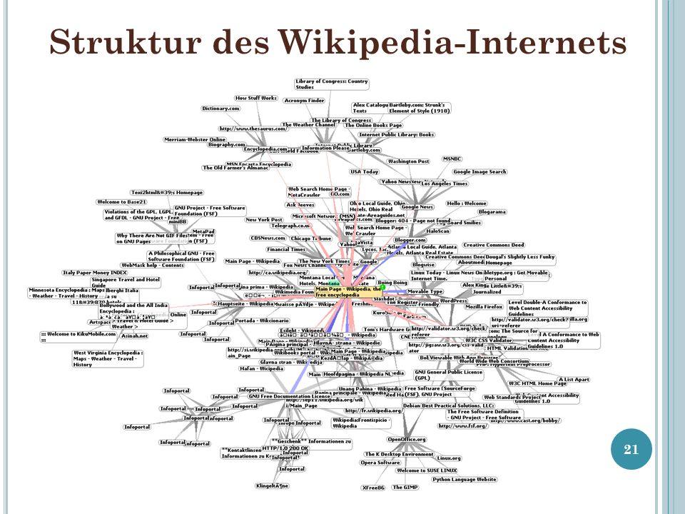 Struktur des Wikipedia-Internets