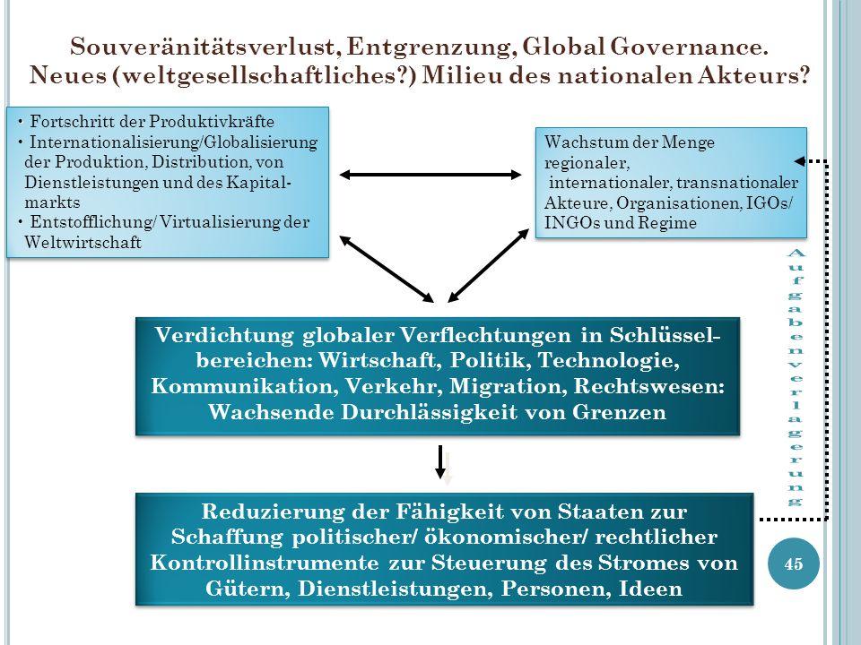 Souveränitätsverlust, Entgrenzung, Global Governance