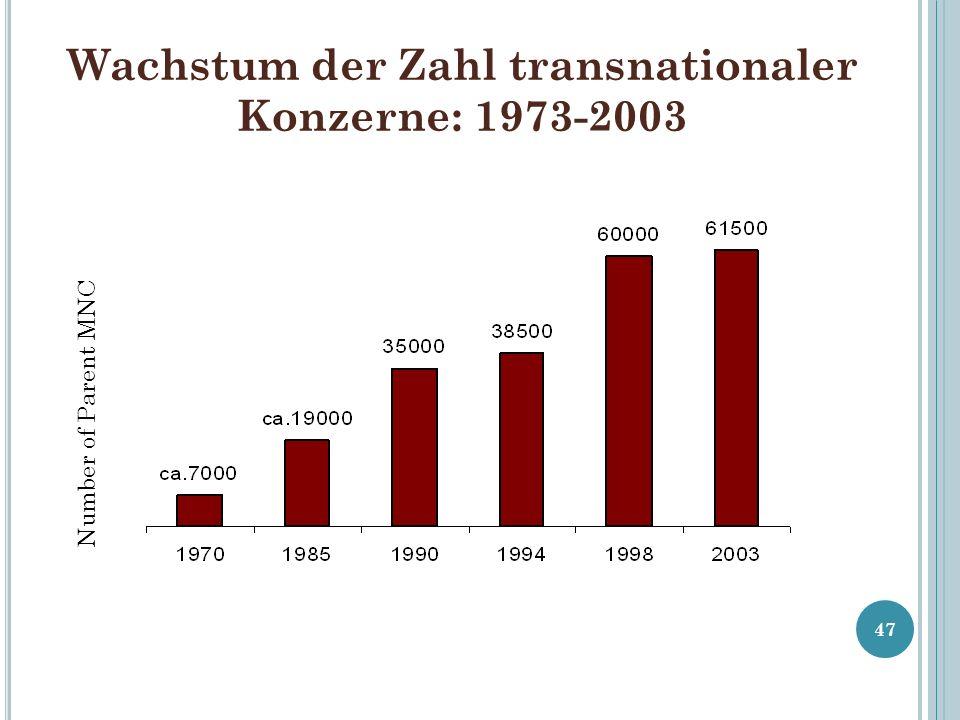 Wachstum der Zahl transnationaler Konzerne: 1973-2003
