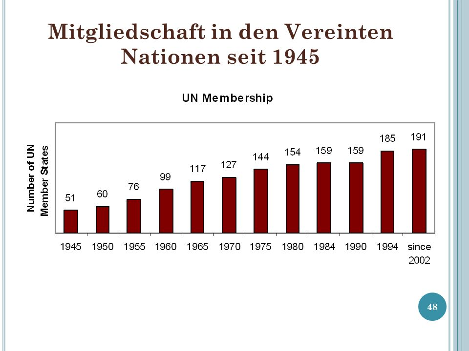Mitgliedschaft in den Vereinten Nationen seit 1945