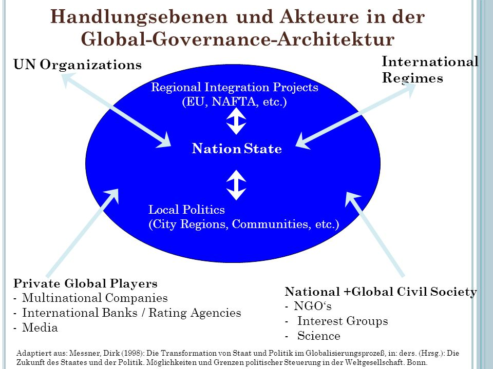 Handlungsebenen und Akteure in der Global-Governance-Architektur