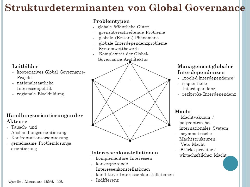 Strukturdeterminanten von Global Governance
