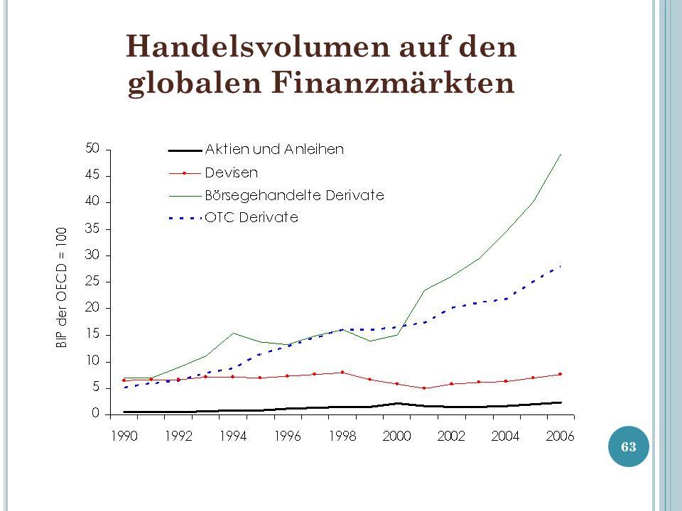 Handelsvolumen auf den globalen Finanzmärkten