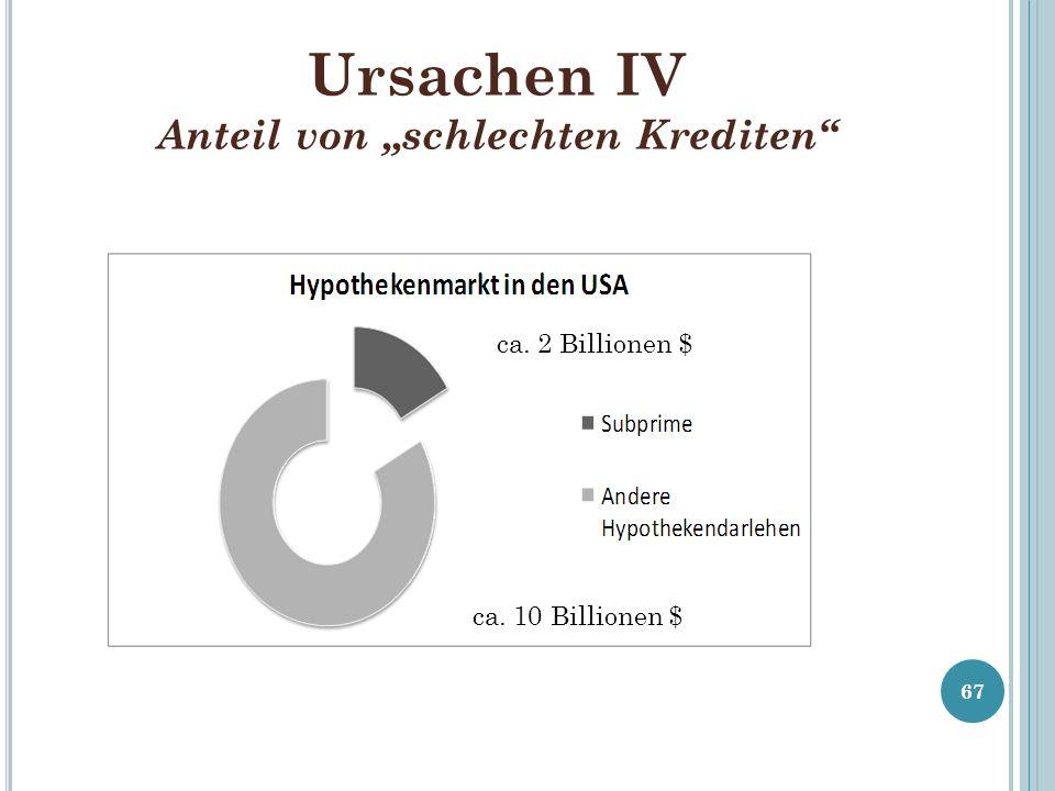 """Ursachen IV Anteil von """"schlechten Krediten"""