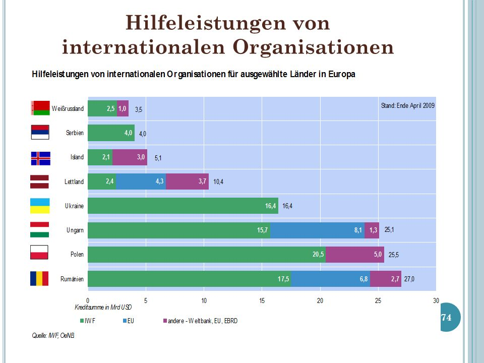 Hilfeleistungen von internationalen Organisationen