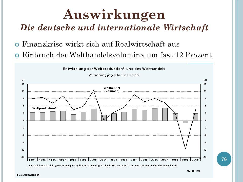 Auswirkungen Die deutsche und internationale Wirtschaft