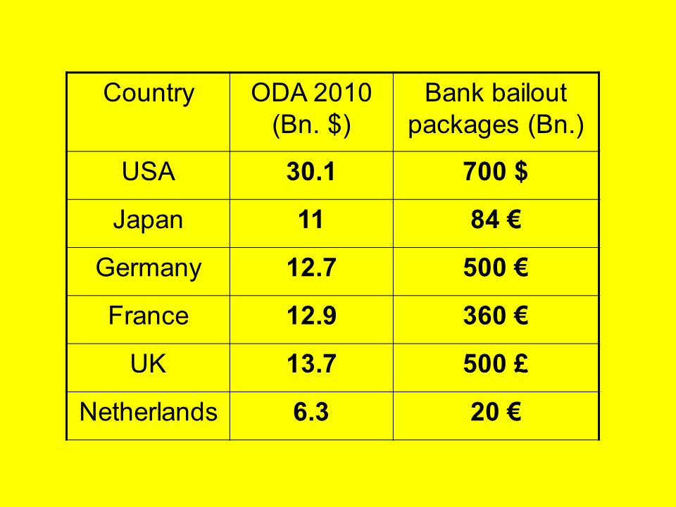 Bank bailout packages (Bn.)
