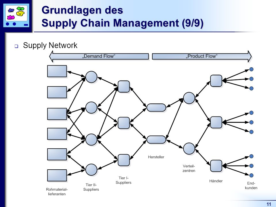 Grundlagen des Supply Chain Management (9/9)