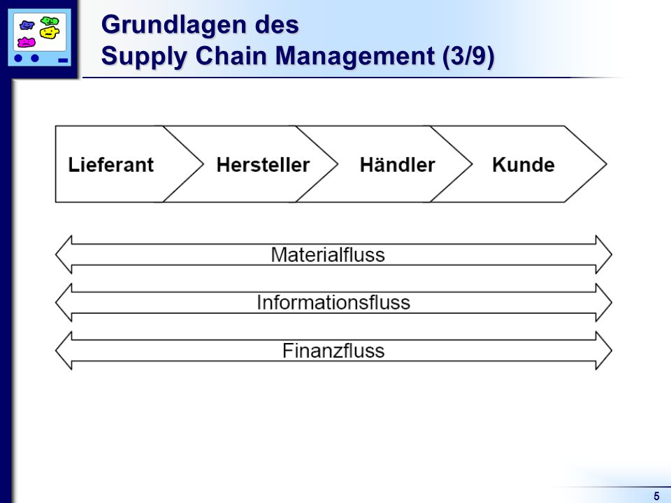 Grundlagen des Supply Chain Management (3/9)