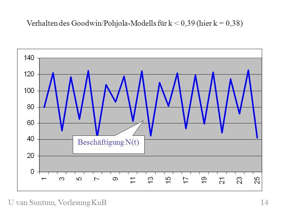 Verhalten des Goodwin/Pohjola-Modells für k < 0,39 (hier k = 0,38)