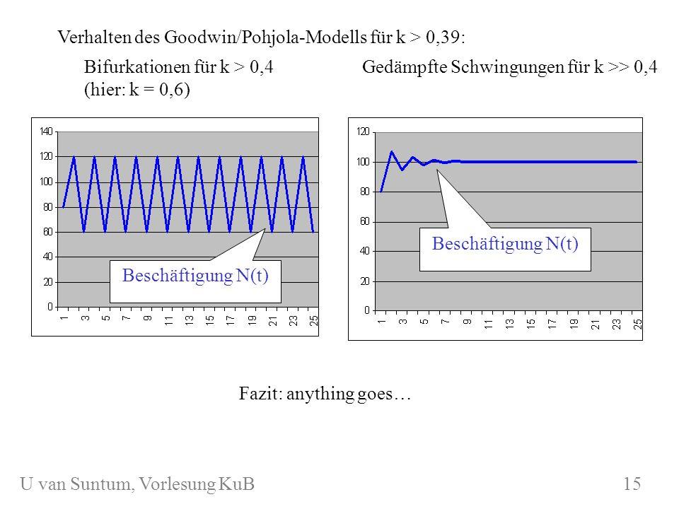 Verhalten des Goodwin/Pohjola-Modells für k > 0,39: