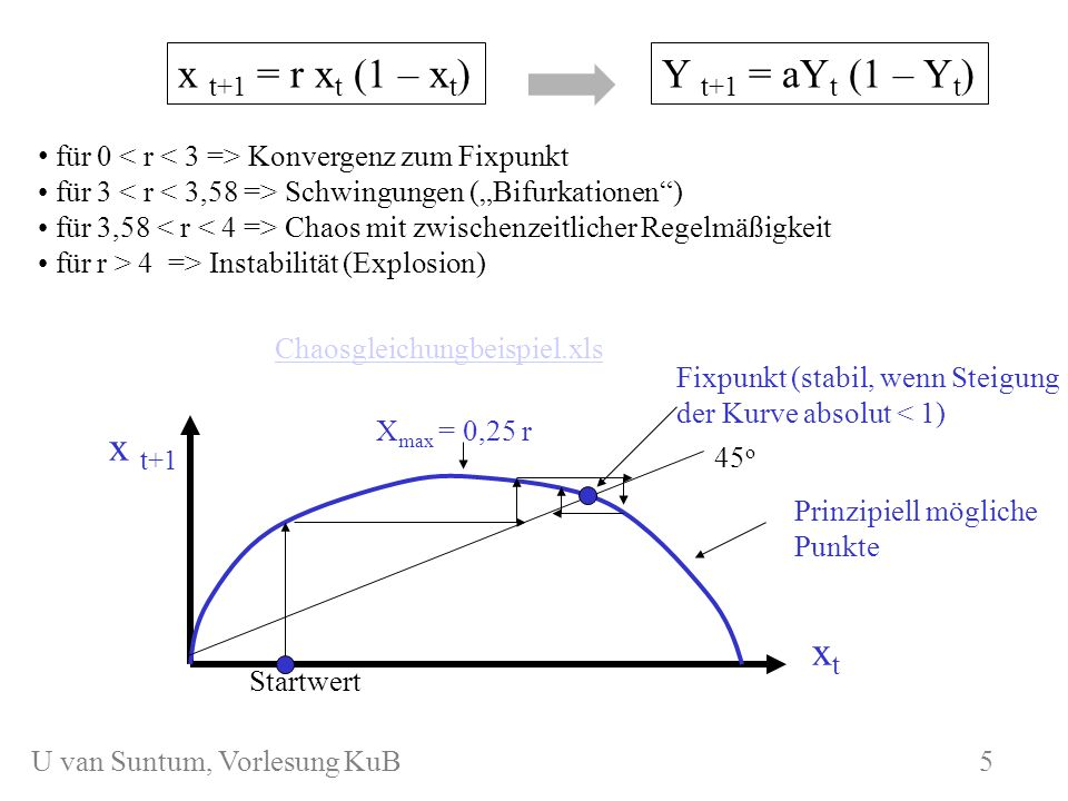 x t+1 = r xt (1 – xt) Y t+1 = aYt (1 – Yt) x t+1 xt