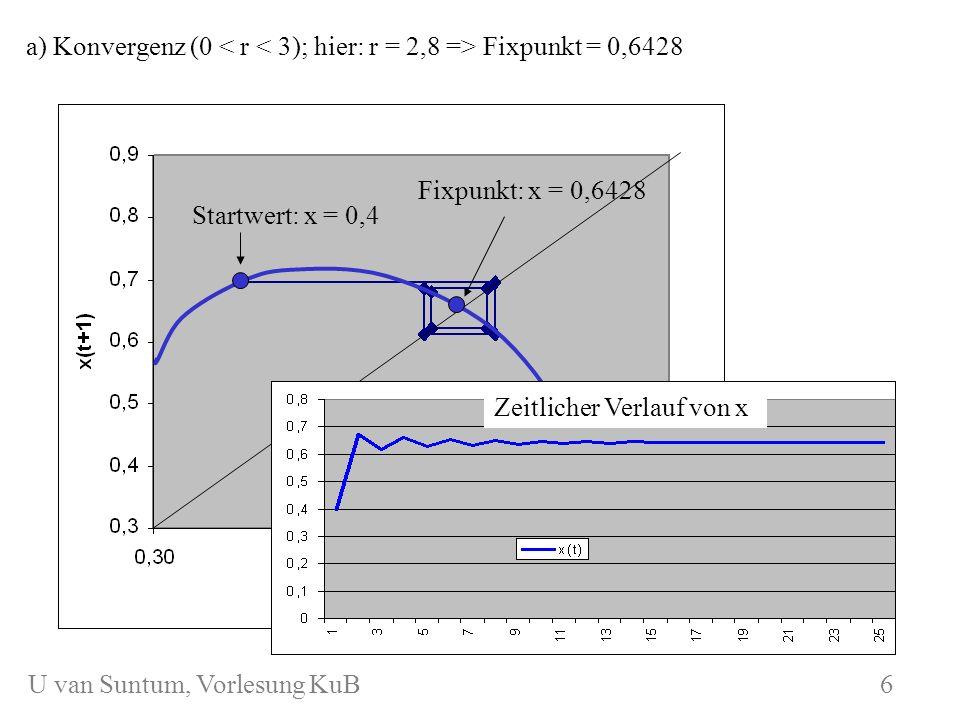a) Konvergenz (0 < r < 3); hier: r = 2,8 => Fixpunkt = 0,6428