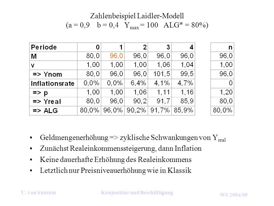 Zahlenbeispiel Laidler-Modell (a = 0,9 b = 0,4 Ymax = 100 ALG* = 80%)