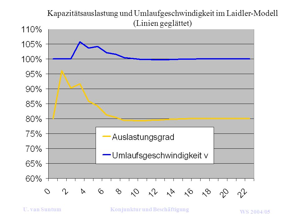 Konjunktur und Beschäftigung