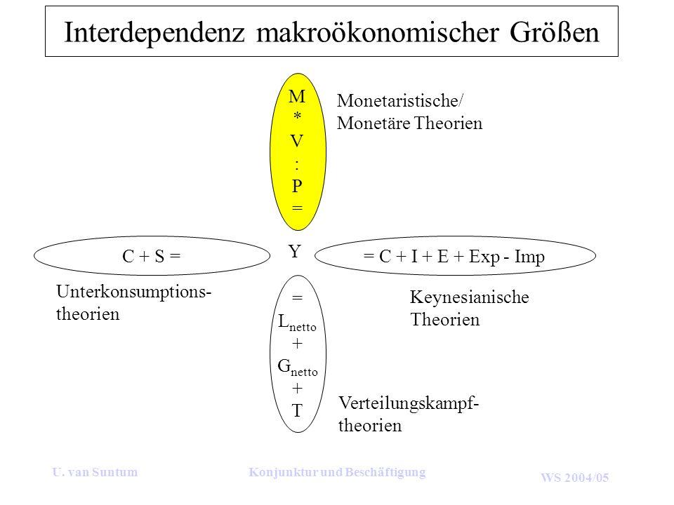 Interdependenz makroökonomischer Größen