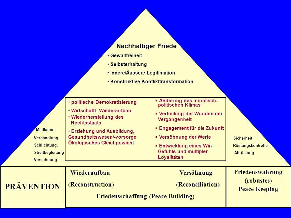 PRÄVENTION Mediation, Wiederaufbau Versöhnung Nachhaltiger Friede