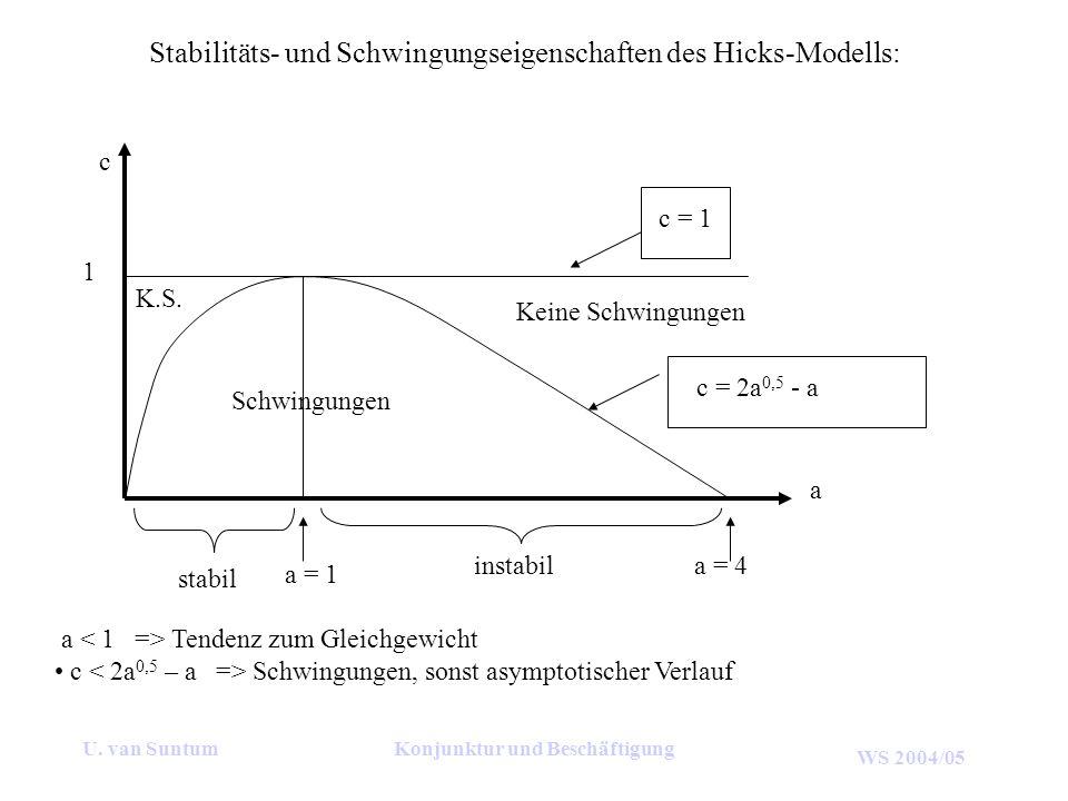 Stabilitäts- und Schwingungseigenschaften des Hicks-Modells:
