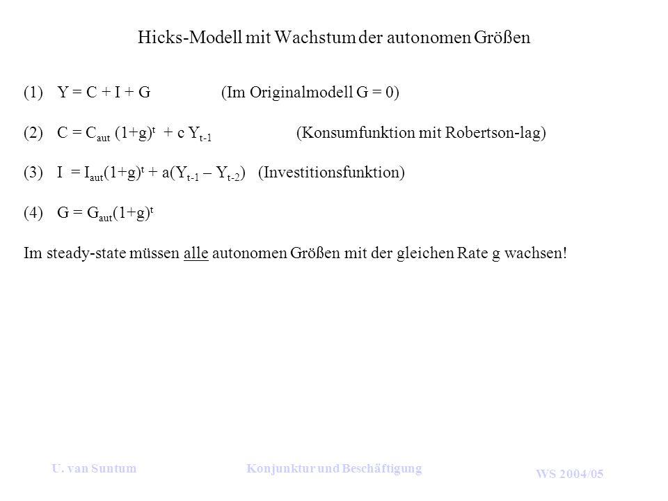 Hicks-Modell mit Wachstum der autonomen Größen