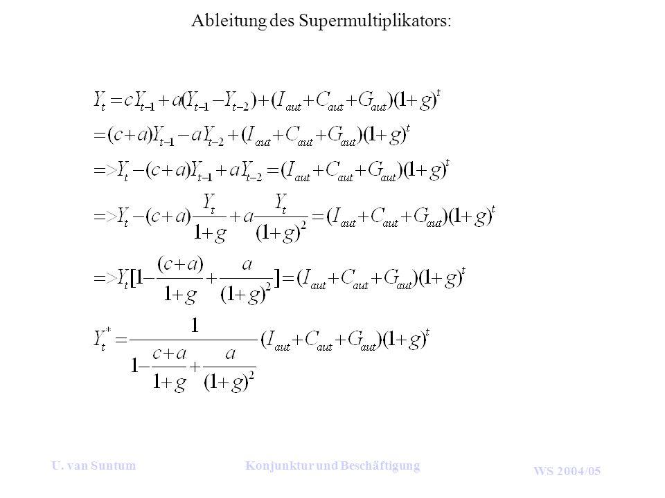 Ableitung des Supermultiplikators: