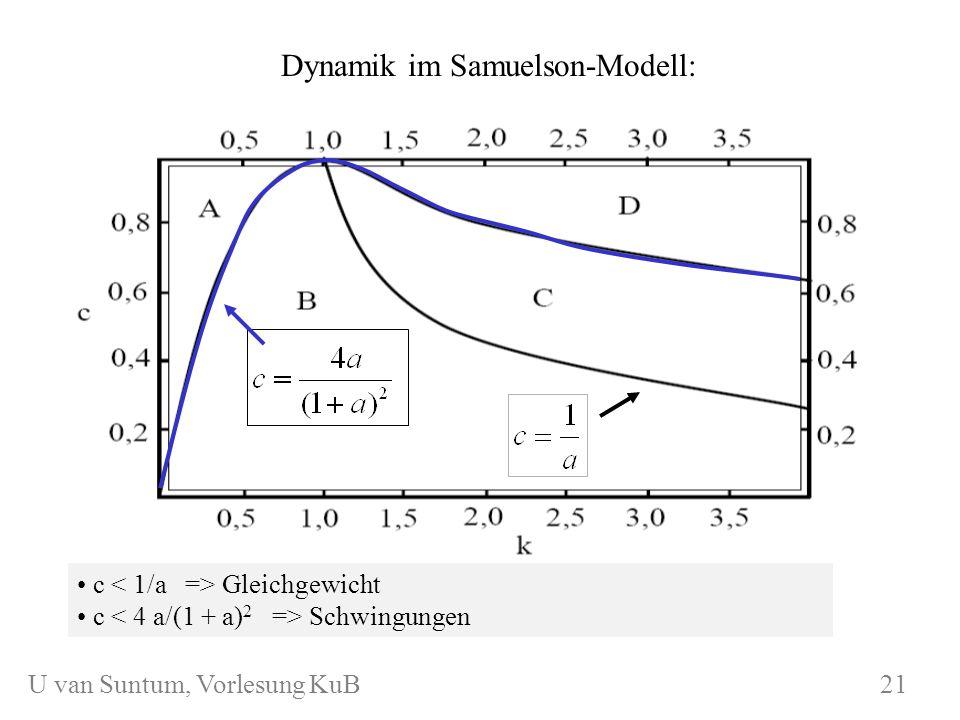 Dynamik im Samuelson-Modell: