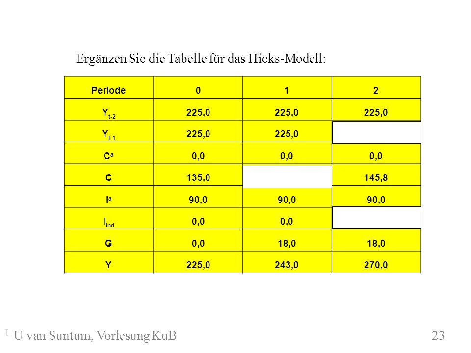 Ergänzen Sie die Tabelle für das Hicks-Modell: