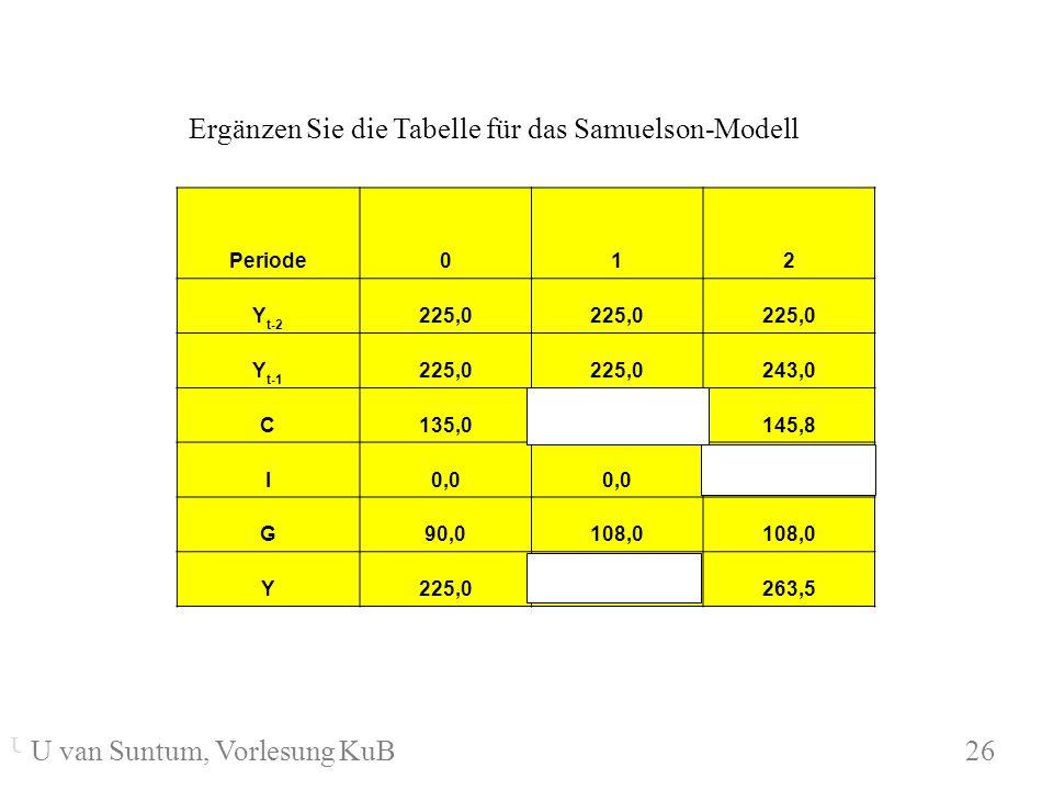 Ergänzen Sie die Tabelle für das Samuelson-Modell