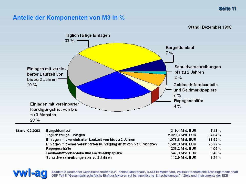 Anteile der Komponenten von M3 in %