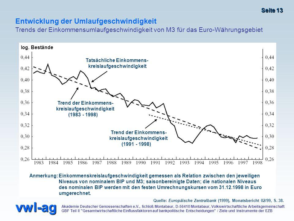 Entwicklung der Umlaufgeschwindigkeit Trends der Einkommensumlaufgeschwindigkeit von M3 für das Euro-Währungsgebiet