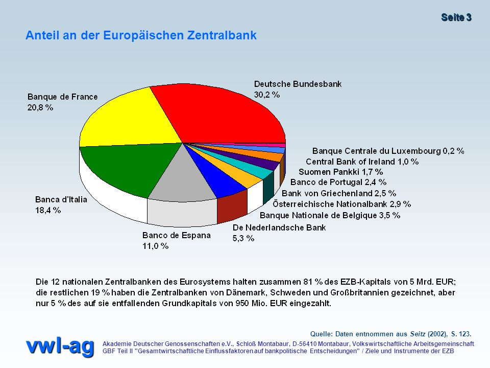 Anteil an der Europäischen Zentralbank