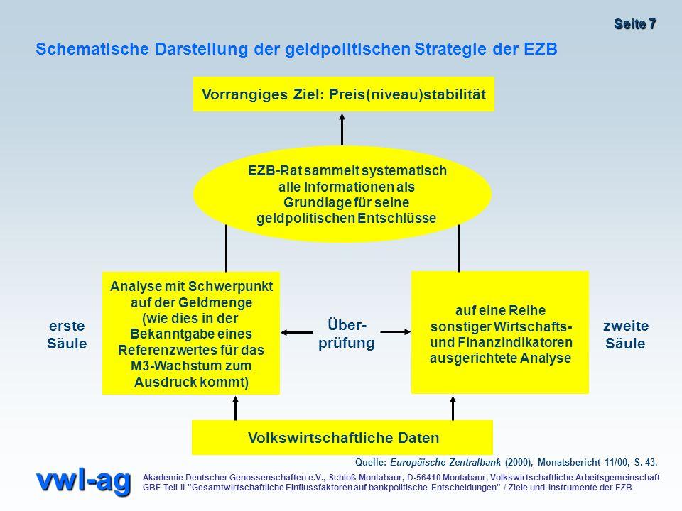 Schematische Darstellung der geldpolitischen Strategie der EZB