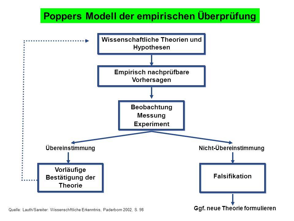 Poppers Modell der empirischen Überprüfung