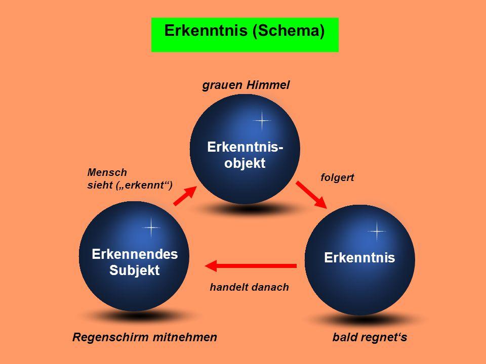 Erkenntnis (Schema) Erkenntnis- objekt Erkennendes Erkenntnis Subjekt