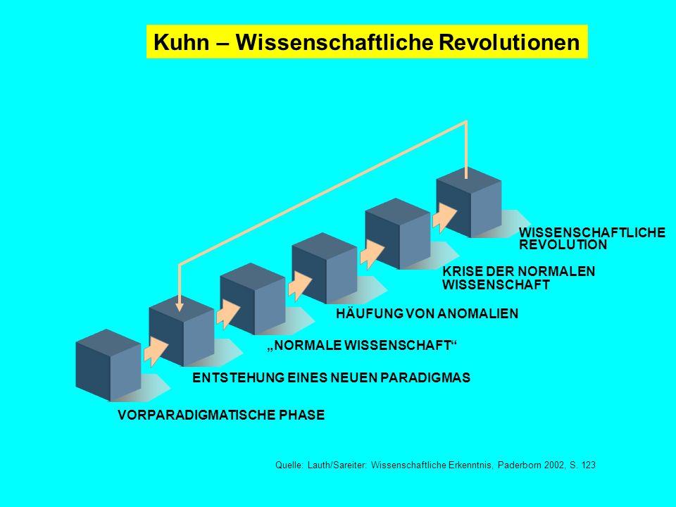 Kuhn – Wissenschaftliche Revolutionen
