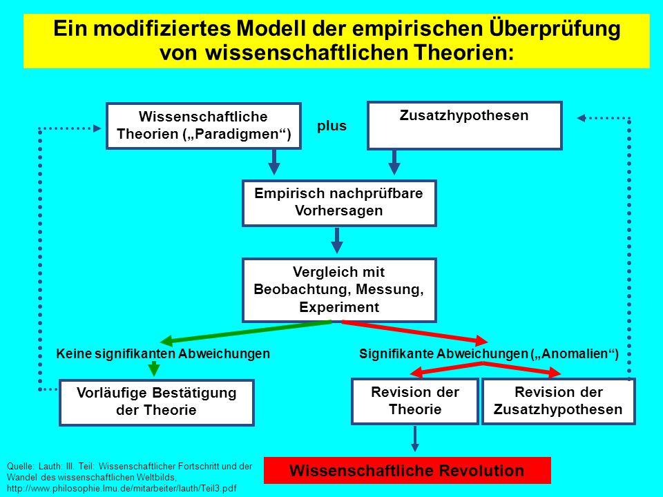 Ein modifiziertes Modell der empirischen Überprüfung