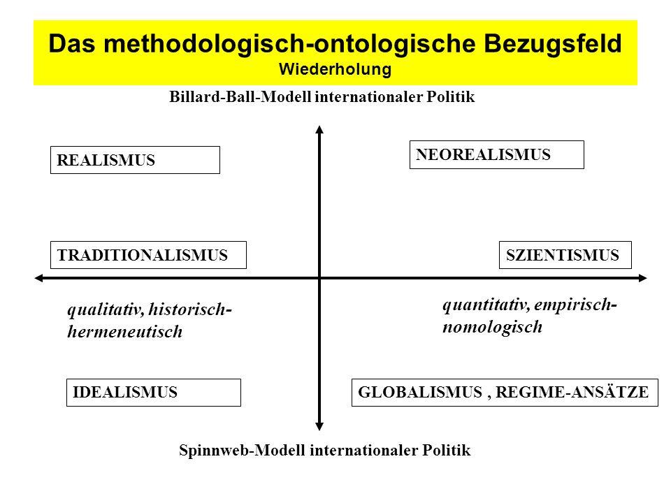 Das methodologisch-ontologische Bezugsfeld Wiederholung