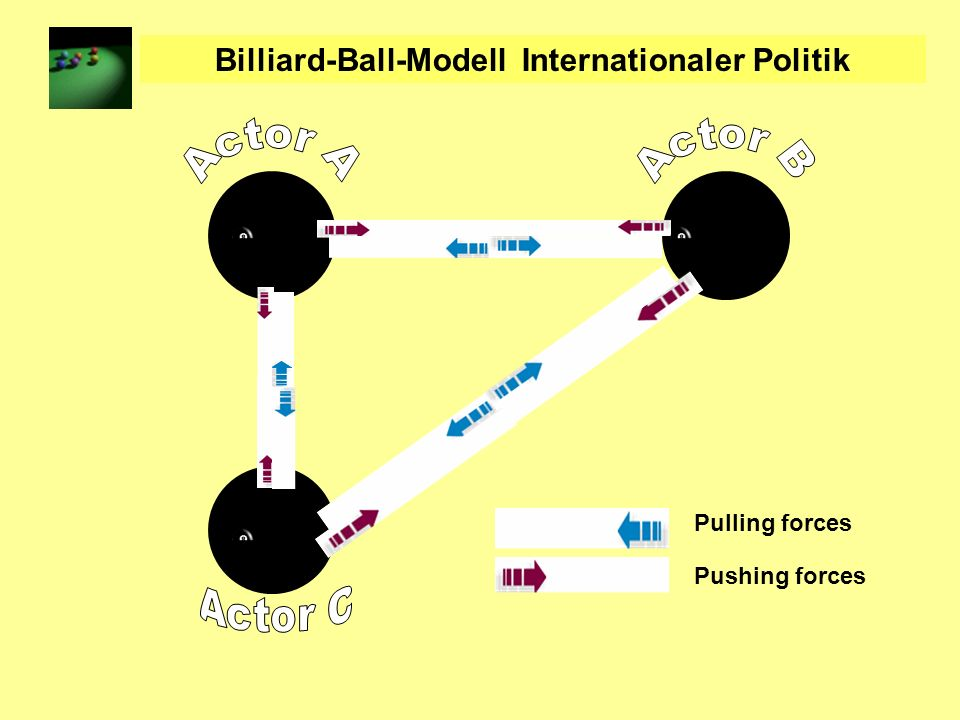 Billiard-Ball-Modell Internationaler Politik