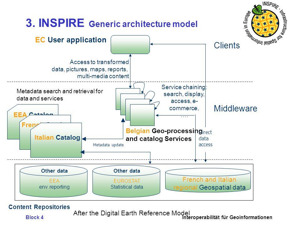 3. INSPIRE Generic architecture model