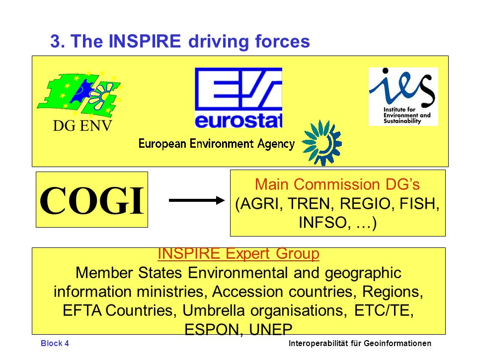 3. The INSPIRE driving forces