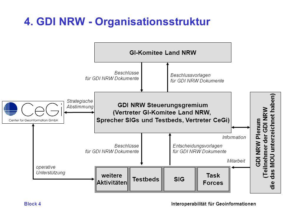 4. GDI NRW - Organisationsstruktur