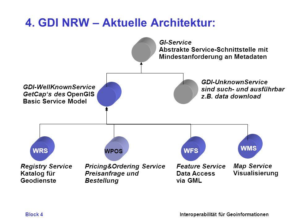 4. GDI NRW – Aktuelle Architektur: