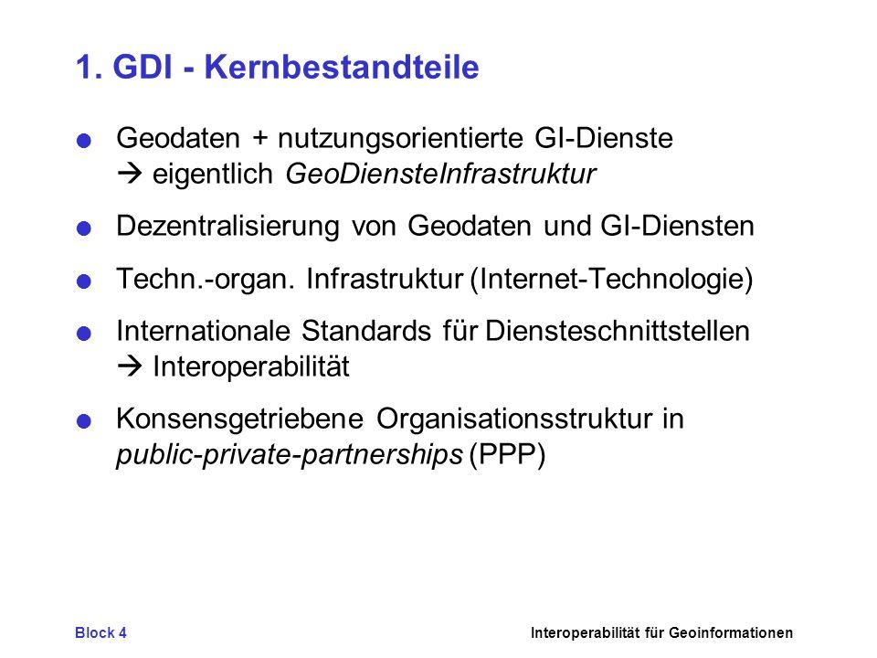 1. GDI - Kernbestandteile