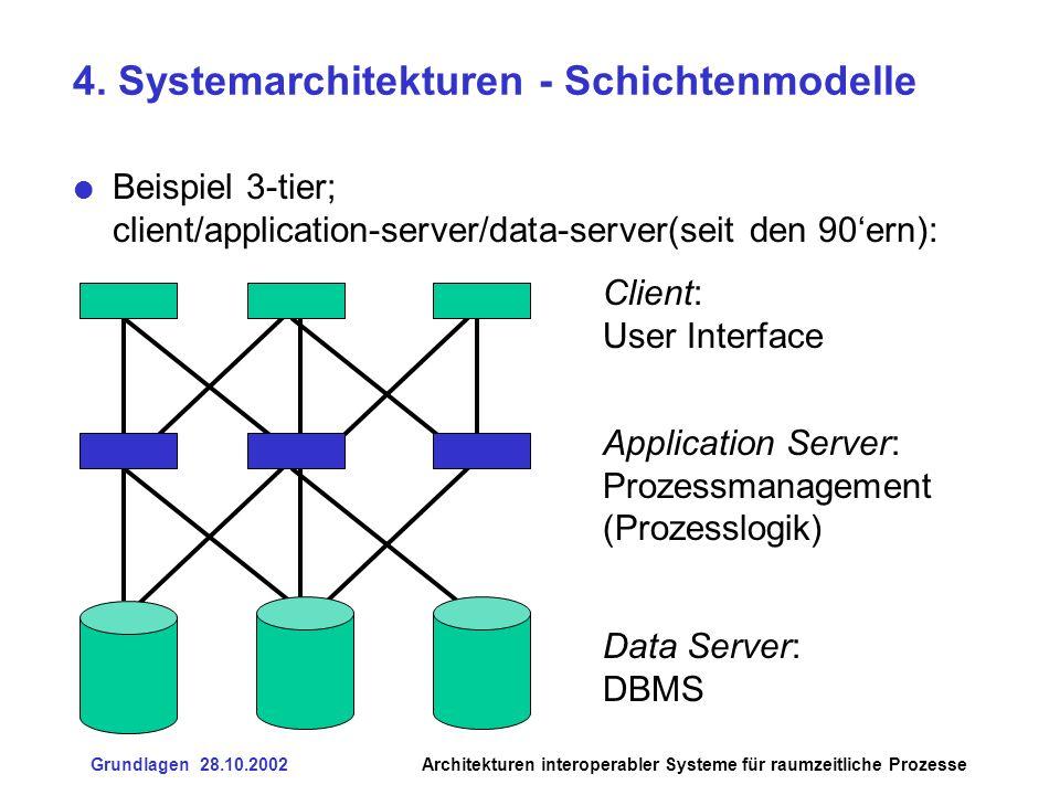 4. Systemarchitekturen - Schichtenmodelle