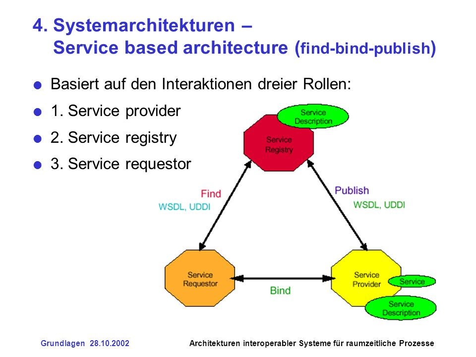 4. Systemarchitekturen – Service based architecture (find-bind-publish)