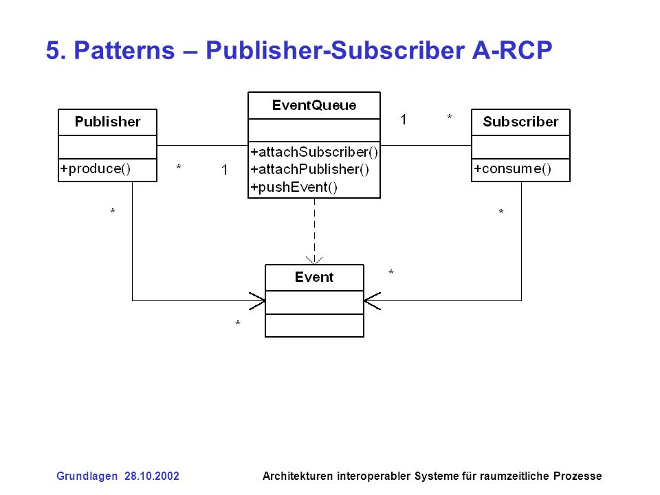 5. Patterns – Publisher-Subscriber A-RCP