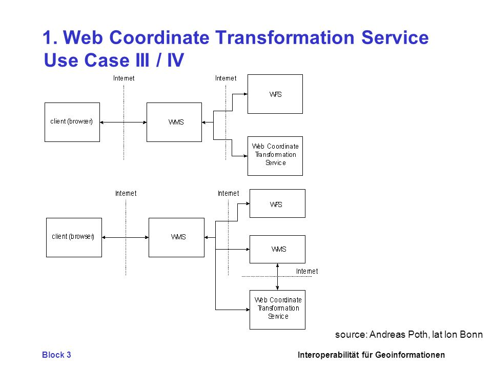 1. Web Coordinate Transformation Service